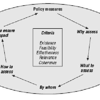 (PDF) Towards a sound integrity framework: instruments