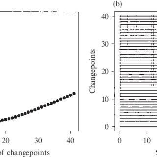(PDF) Multiple changepoint fitting via quasilikelihood