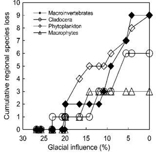 (PDF) Direct and indirect effects of glaciers on aquatic