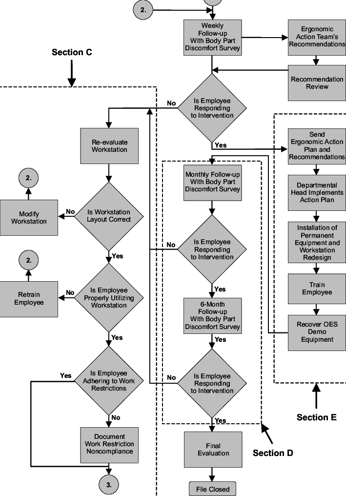 Ergonomic and medical intervention flow chart (part 2