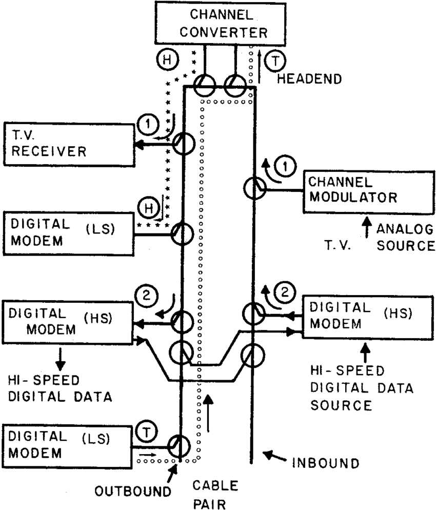 Logical topology of a broadbased CATV-based local area