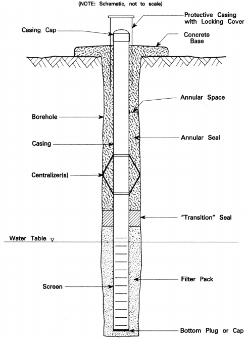 A schematic diagram illustrating a typical monitoring well