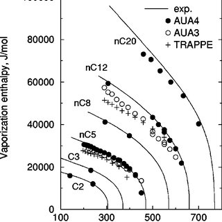 Saturated liquid densities of n-alkanes computed with the