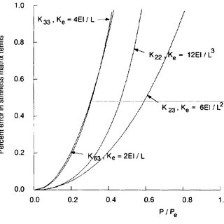 (PDF) Application of Second-Order Elastic Analysis in LRFD