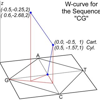 Difference measure for W-curves stored in Cylindrical