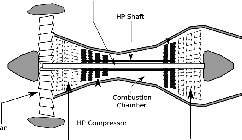 Turbofan engine. Simplified diagram of fan, low-pressure