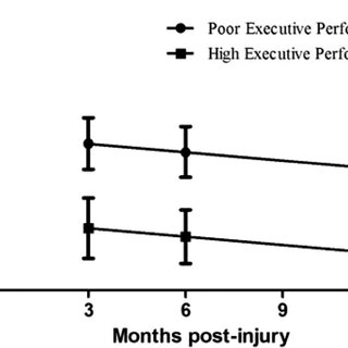 (PDF) Association Between Cognitive Performance and