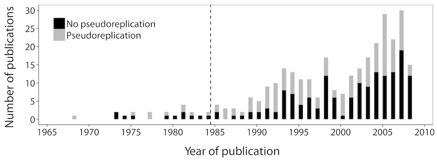 Year of publication and the number of articles published