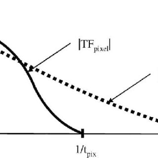(Color online) (a) Optimal value of the tilt angle, for
