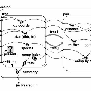 Simile representation of a simulation model to examine