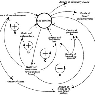 A causal loop diagram with positive (A-B-C) and negative