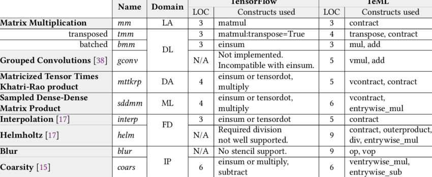 Tensor kernels implemented in TensorFlow and TeML