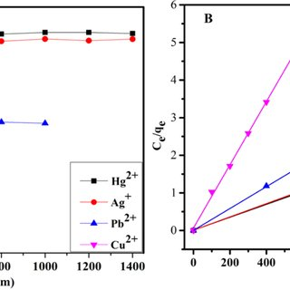 XPS analysis and TGA of Fe-MoS 4. (A) XPS survey scan for
