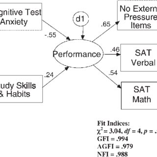 Cognitive test anxiety and study skills predicting