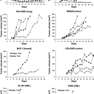 Antitumor activity of GSK1070916 in human leukemia mouse