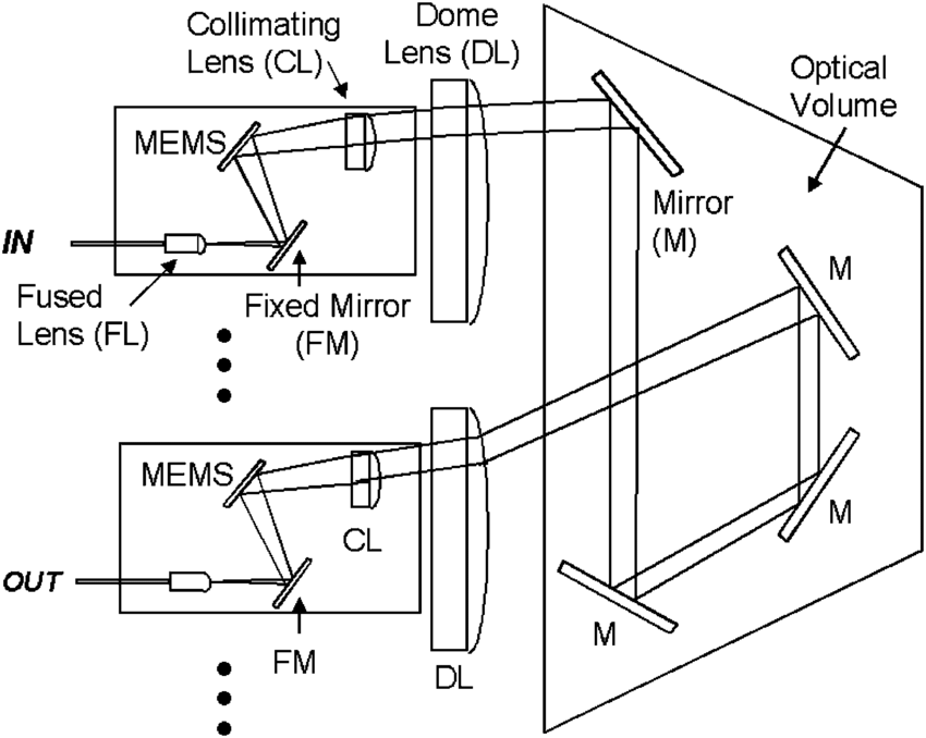A schematic diagram of the optical path consisting of two