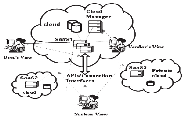 FIGURE 1 DIFFERENT VIEWS FOR CLOUD-BASED SOFTWARE TESTING