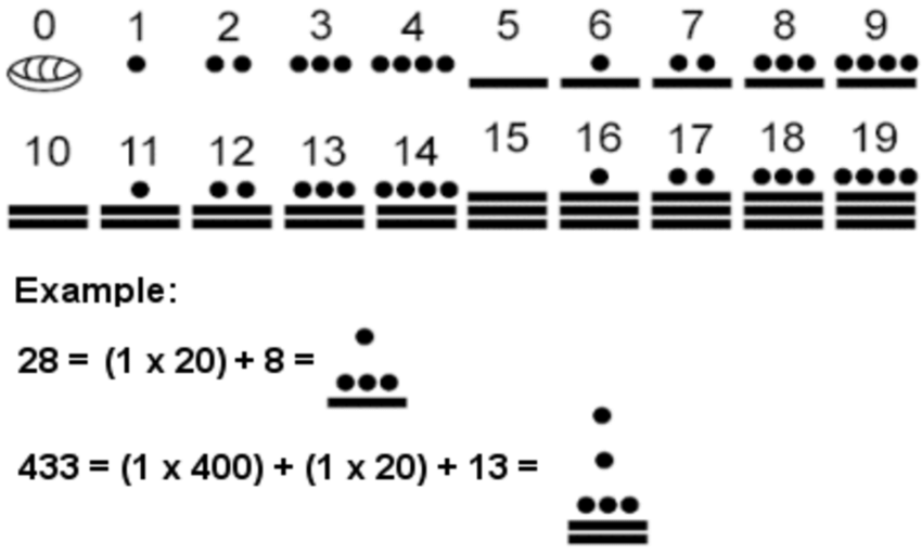 Sample of bar--and--dot numbers in the base 20 vigesimal