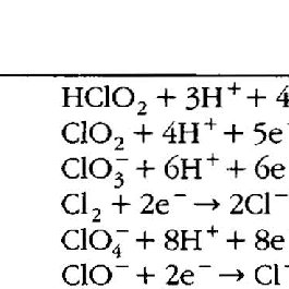 (PDF) Oxidation Chemistry of Chloric Acid in NOx/SO2 and