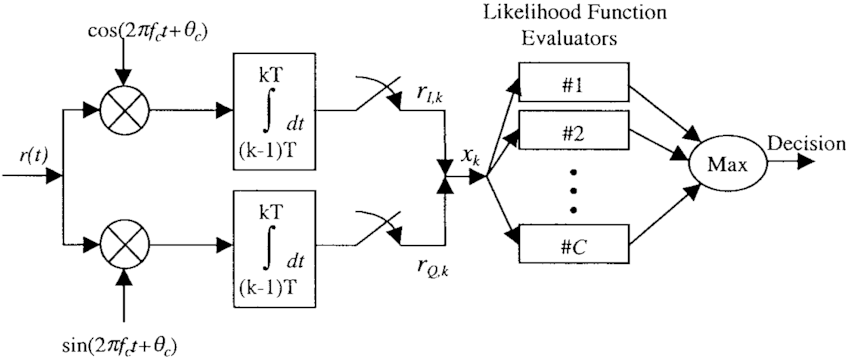 Block diagram of a maximum-likelihood modulation
