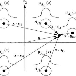 Block diagram of a maximum-likelihood modulation