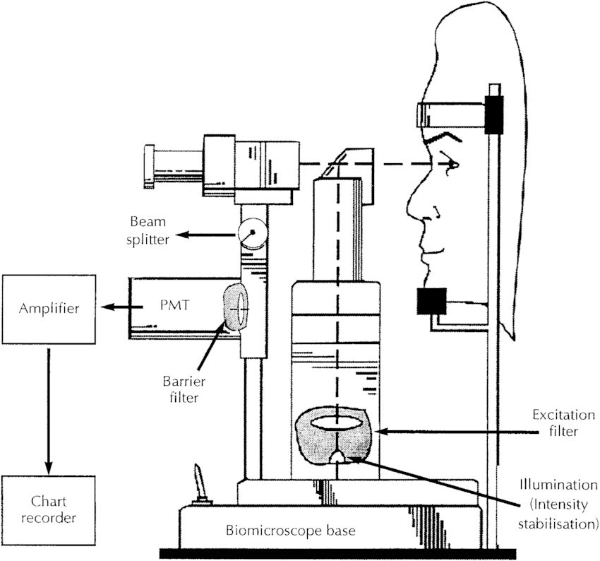 Schematic diagram of the biomicroscope fluorometer. The