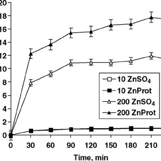Uptake of Zn by ruminal epithelium from aqueous fractions