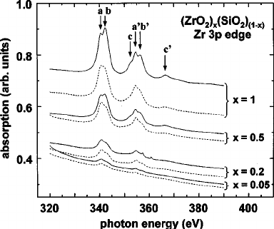 X-ray absorption spectra for excitation from Zr M 2,3 p