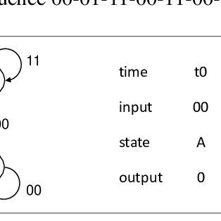 (PDF) Modelling CECA Diagram as a State Machine