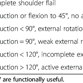 Modified MRC scale for evaluation of wrist function