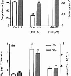 secretion of p 4 and ot a and pgf 2 and lt c 4 b by co cultured download scientific diagram [ 720 x 1182 Pixel ]