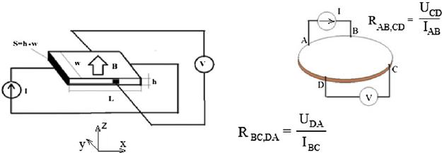 ( a ) Schematic diagram of Hall experiment; ( b ) van der