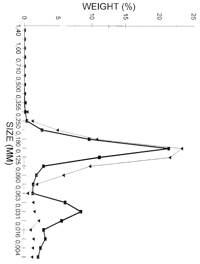 Effects of morphological changes on metal accumulation in