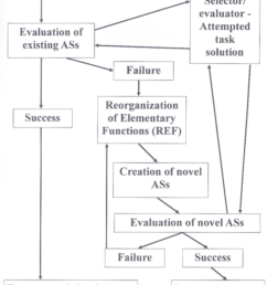 flow diagram depicting the sequence of events which according to the ref model leads [ 850 x 1265 Pixel ]