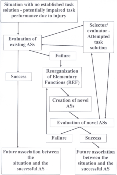 small resolution of flow diagram depicting the sequence of events which according to the ref model leads