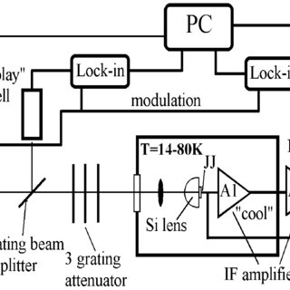 (PDF) Bandwidth and Noise of Submillimeter Wave Cuprate