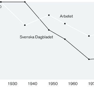 1 Domestic politics on Swedish public service television
