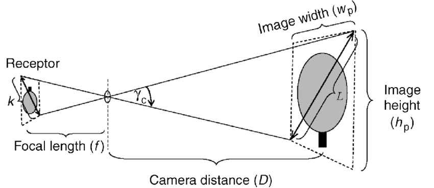 Figure A1.1. Simple camera model (pinhole camera) showing