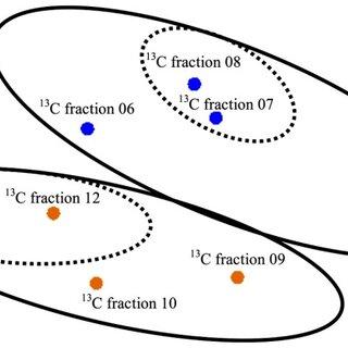 Multidimensional scaling (MDS) plot of T-RFLP data based