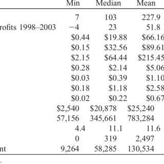 (PDF) Nonprofit Sector Growth and Density: Testing