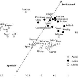 (PDF) Representations of Religious Words: Insights for