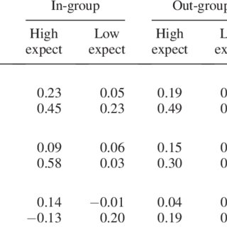 (PDF) Partner Characteristics and Social Contagion: Does
