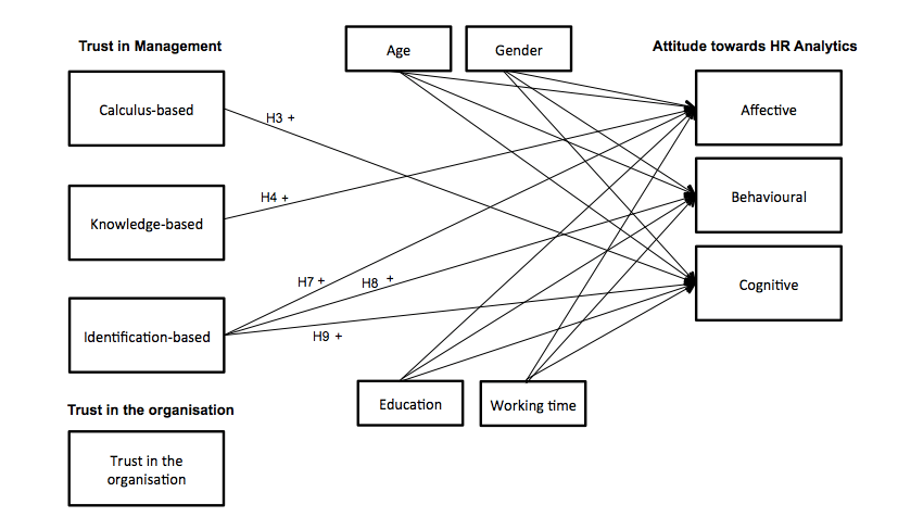 How do I draw control variables in my conceptual model?