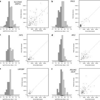 (PDF) Analysis of allele-specific RNA transcription in