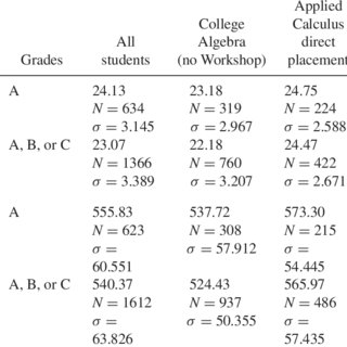 ACT and SAT mathematics averages by population in Applied