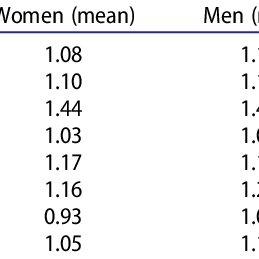(PDF) Do parliaments underrepresent women's policy