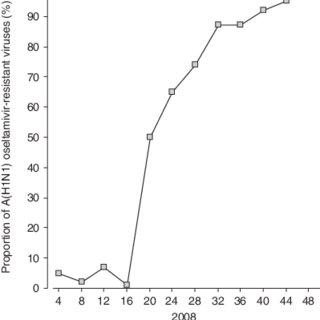 (PDF) Oseltamivir Resistance and the H274Y Neuraminidase