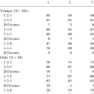 (PDF) Expanded vs. Equal Interval Spaced Retrieval