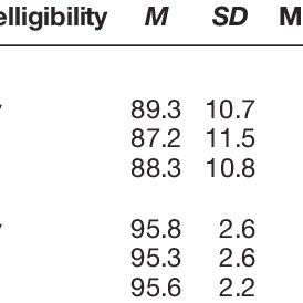 (PDF) Speech Intelligibility in Deaf Children After Long