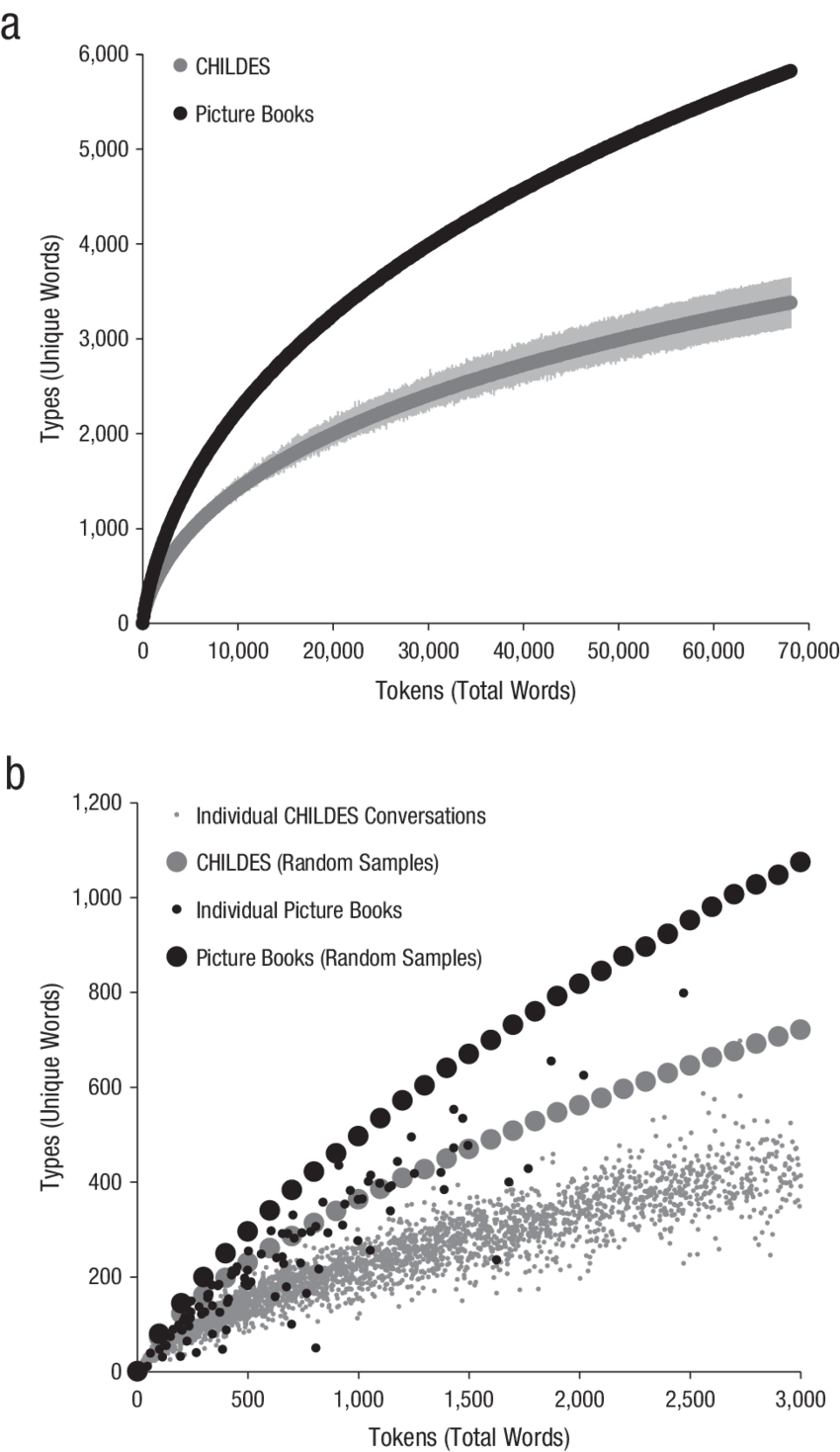 Results. The graph in (a) shows the mean number of unique